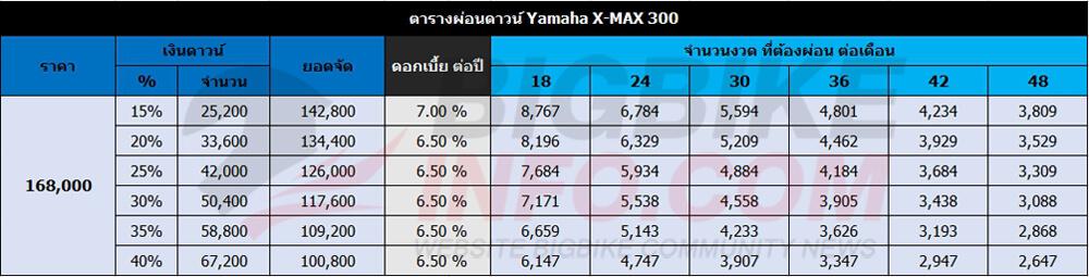 ตารางผ่อนดาวน์ Yamaha X-MAX 300
