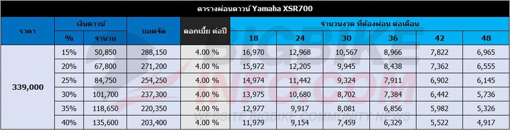ตารางผ่อนดาวน์ Yamaha XSR700