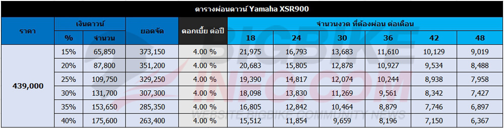 ตารางผ่อนดาวน์ Yamaha XSR900