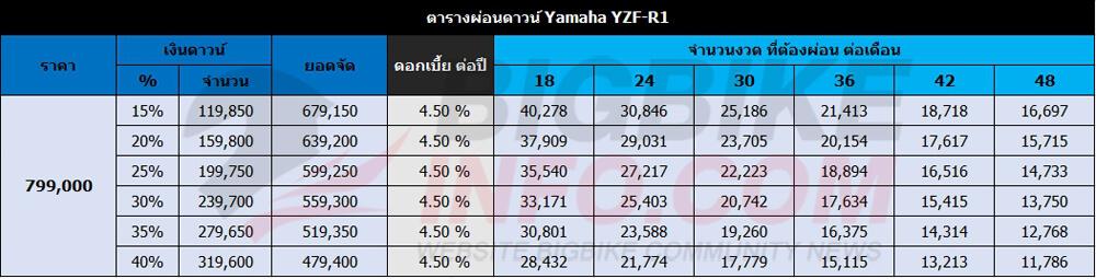 ตารางผ่อนดาวน์ Yamaha YZF-R1
