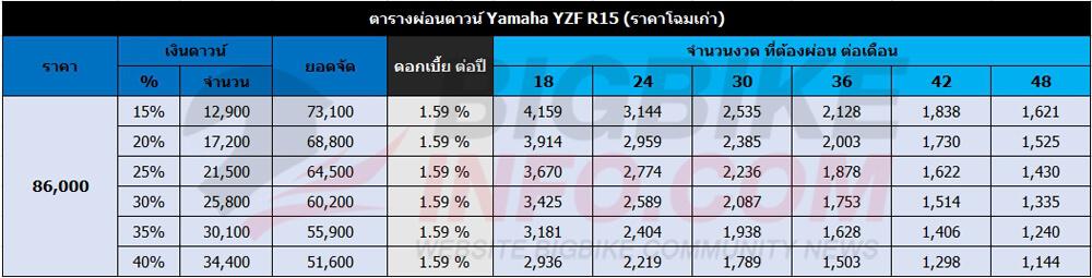 ตารางผ่อนดาวน์ Yamaha YZF R15 (ราคาโฉมเก่า)