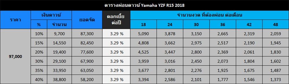 ตารางผ่อนดาวน์ Yamaha YZF R15 2018