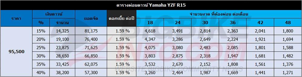 ตารางผ่อนดาวน์ Yamaha YZF R15