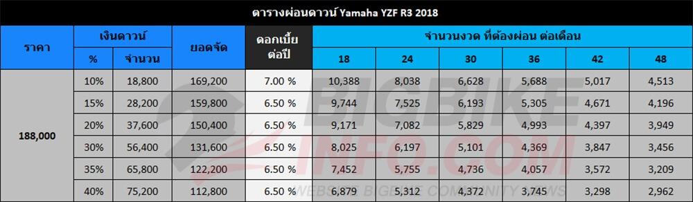 ตารางผ่อนดาวน์ Yamaha YZF R3 2018