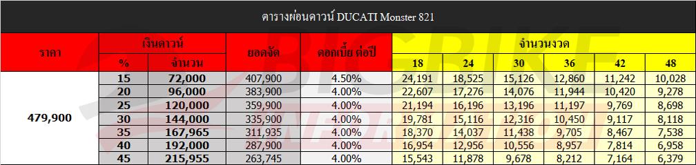 ตารางผ่อนดาวน์ Monster 821 ราคาเดิม