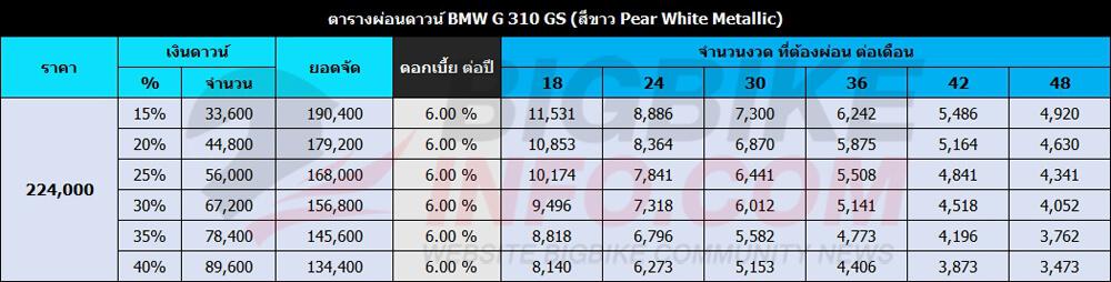 ตารางผ่อนดาวน์ BMW G 310 GS (สีขาวPear White Metallic)