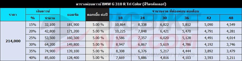 ตารางผ่อนดาวน์ BMW G 310 RTri Color (สีไตรคัลเลอร์)