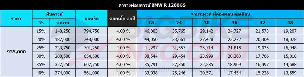 ตารางผ่อนดาวน์ BMW R 1200GS