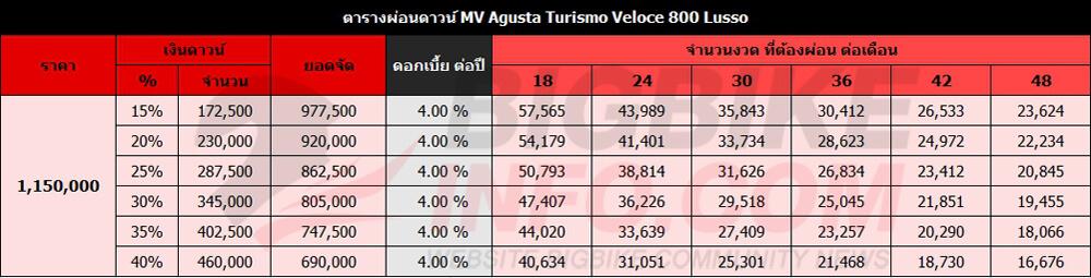 ตารางผ่อนดาวน์ MV Agusta Turismo Veloce 800 Lusso