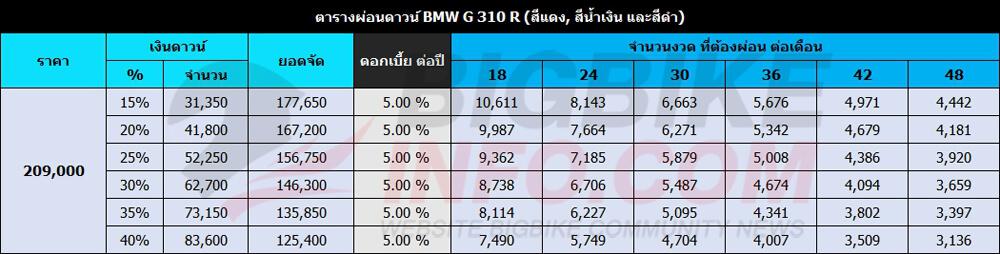 ตารางผ่อนดาวน์ BMW G 310 R(สีแดง, สีน้ำเงิน และสีดำ)