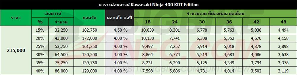 ตารางผ่อนดาวน์ Kawasaki Ninja 400 KRT Edition