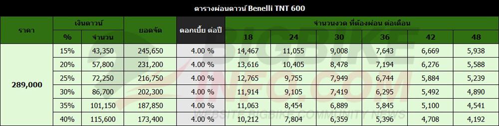ตารางผ่อนดาวน์ Benelli TNT 600