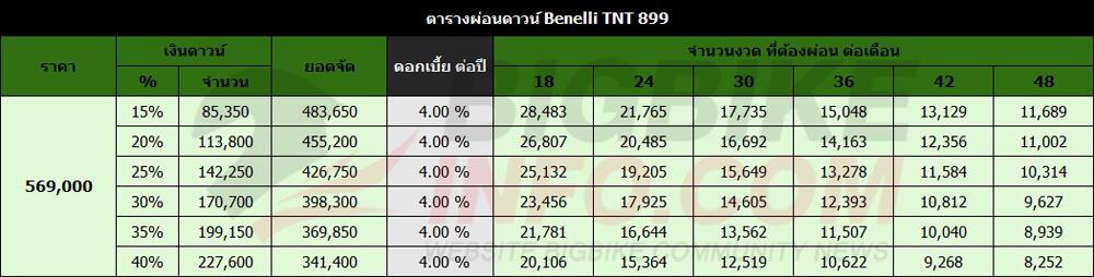 ตารางผ่อนดาวน์ Benelli TNT 899