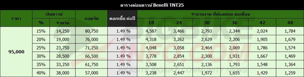 ตารางผ่อนดาวน์ Benelli TNT25