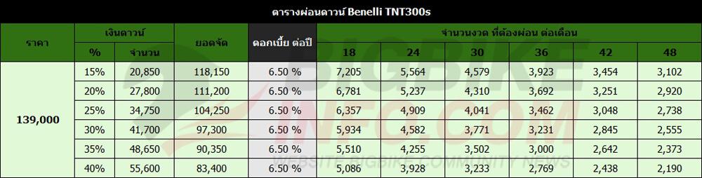 ตารางผ่อนดาวน์ Benelli TNT300s