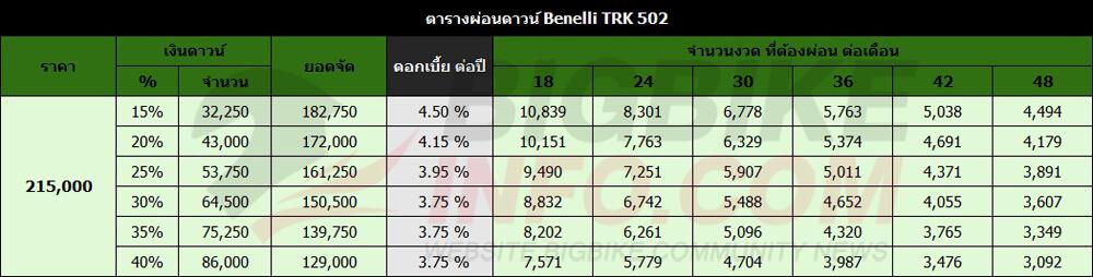ตารางผ่อนดาวน์ Benelli TRK 502