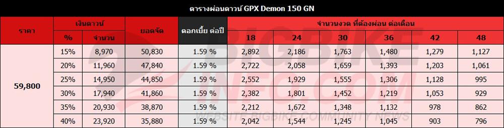 ตารางผ่อนดาวน์ GPX Demon 150 GN