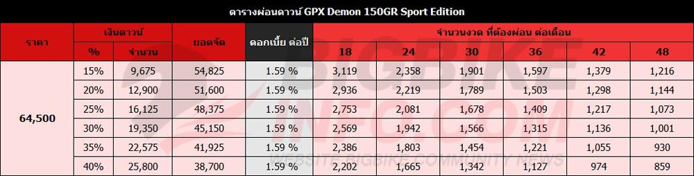 ตารางผ่อนดาวน์ GPX Demon 150GRSport Edition