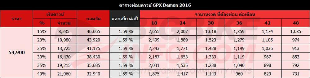 ตารางผ่อนดาวน์ GPX Demon 2016
