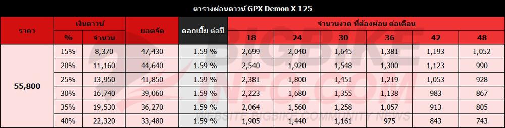 ตารางผ่อนดาวน์ GPX Demon X 125