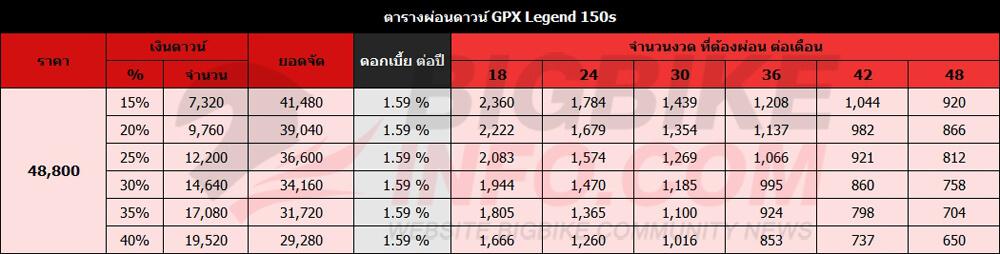 ตารางผ่อนดาวน์ GPX Legend 150s