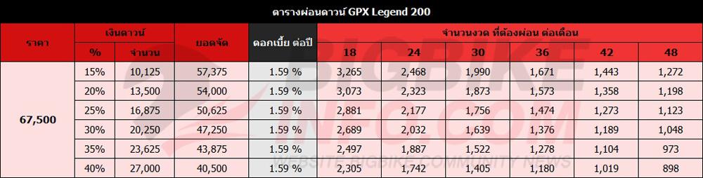 ตารางผ่อนดาวน์ GPX Legend 200