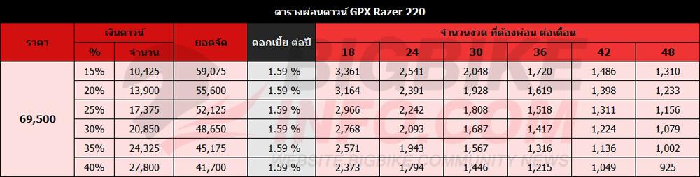 ตารางผ่อนดาวน์ GPX Razer 220