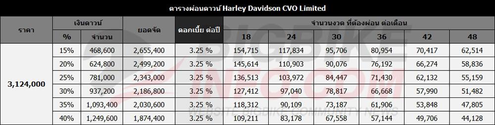 ตารางผ่อนดาวน์ Harley Davidson CVO Limited
