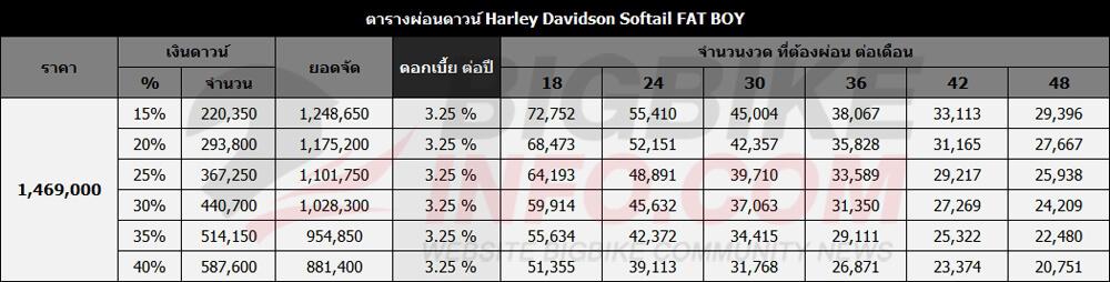 ตารางผ่อนดาวน์ Harley Davidson Softail FAT BOY