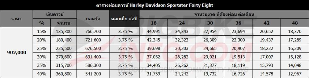 ตารางผ่อนดาวน์ Harley Davidson Sportster Forty Eight