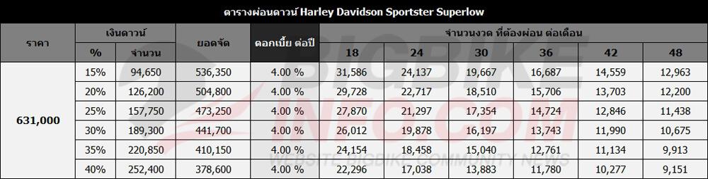 ตารางผ่อนดาวน์ Harley Davidson Sportster Superlow