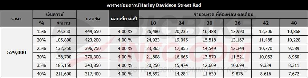 ตารางผ่อนดาวน์ Harley Davidson Street Rod