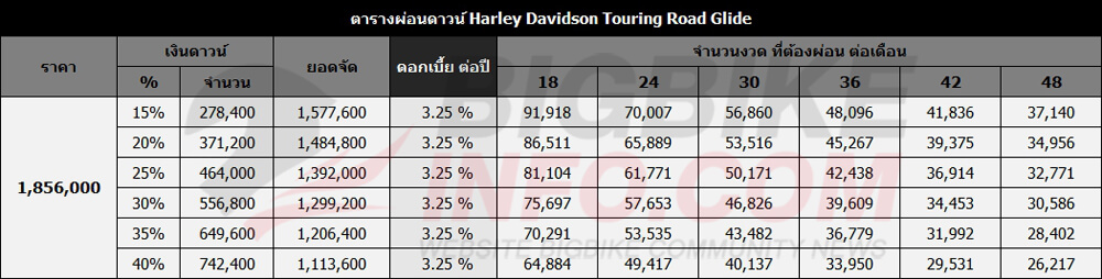 ตารางผ่อนดาวน์ Harley Davidson Touring Road Glide
