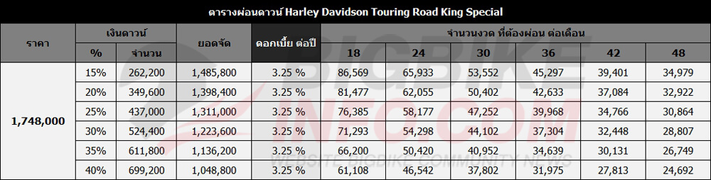ตารางผ่อนดาวน์ Harley Davidson Touring Road King Special