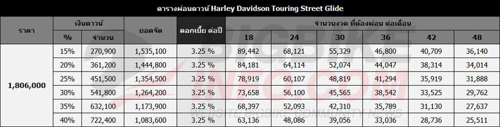 ตารางผ่อนดาวน์ Harley Davidson Touring Street Glide