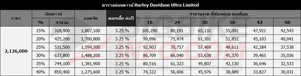 ตารางผ่อนดาวน์ Harley Davidson Ultra Limited