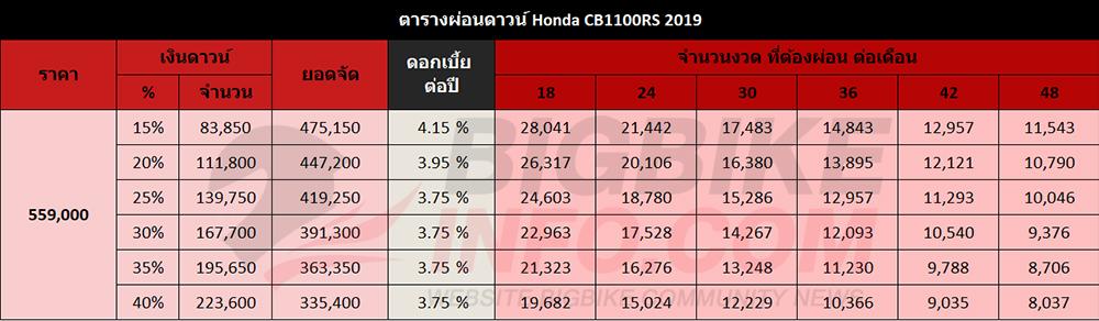 ตารางผ่อนดาวน์ Honda CB1100RS 2019