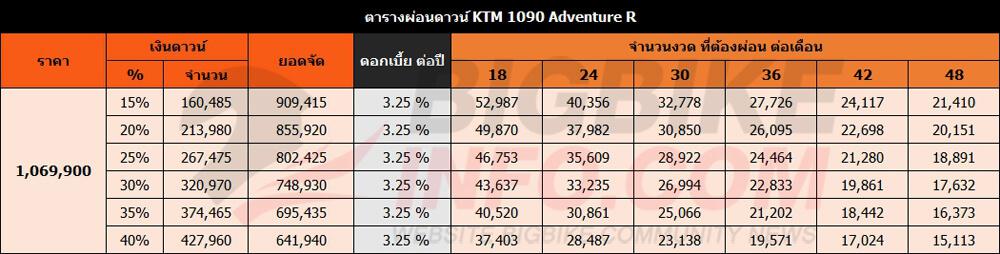 ตารางผ่อนดาวน์ KTM 1090 Adventure R