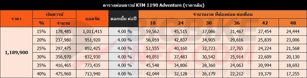 ตารางผ่อนดาวน์ KTM 1190 Adventure (ราคาเดิม)