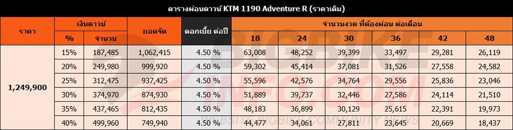 ตารางผ่อนดาวน์ KTM 1190 Adventure R (ราคาเดิม)
