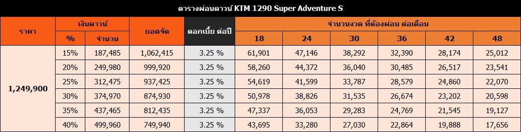 ตารางผ่อนดาวน์ KTM 1290 Super Adventure S