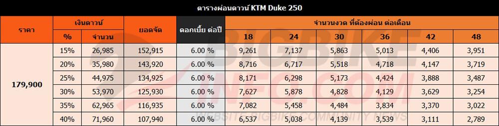 ตารางผ่อนดาวน์ KTM Duke 250