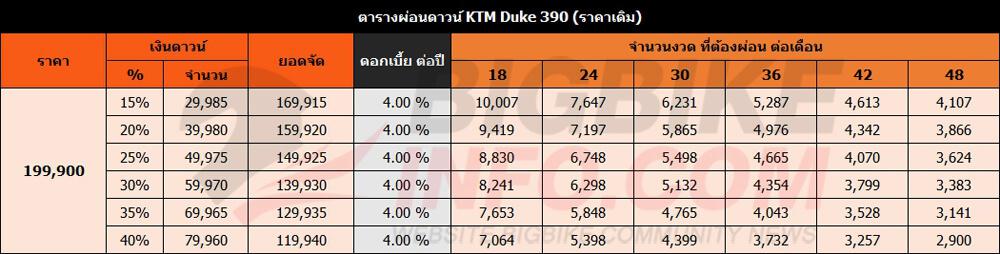 ตารางผ่อนดาวน์ KTM Duke 390 (ราคาเดิม)