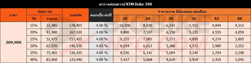 ตารางผ่อนดาวน์ KTM Duke 390