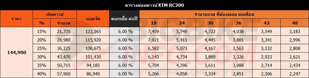 ตารางผ่อนดาวน์ KTM RC200