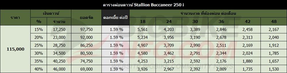 ตารางผ่อนดาวน์ Stallion Buccaneer 250 i