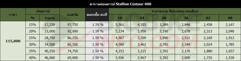 ตารางผ่อนดาวน์ Stallion Centaur 400