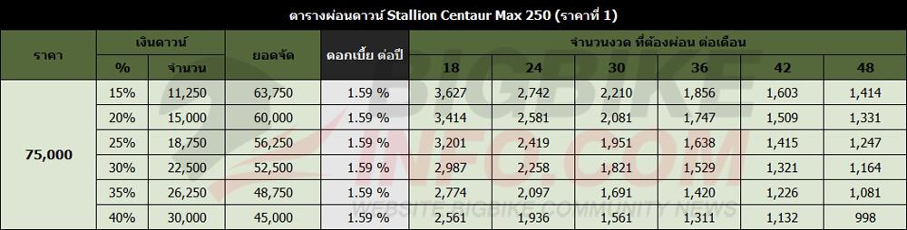 ตารางผ่อนดาวน์ Stallion Centaur Max 250 (ราคาที่ 1)
