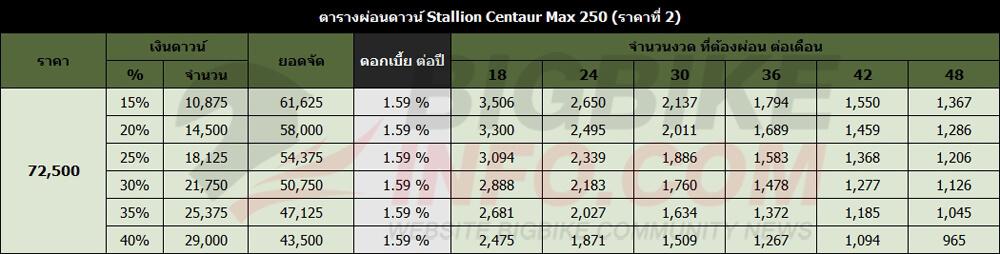 ตารางผ่อนดาวน์ Stallion Centaur Max 250 (ราคาที่ 2)