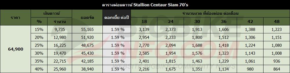 ตารางผ่อนดาวน์ Stallion Centaur Siam 70's